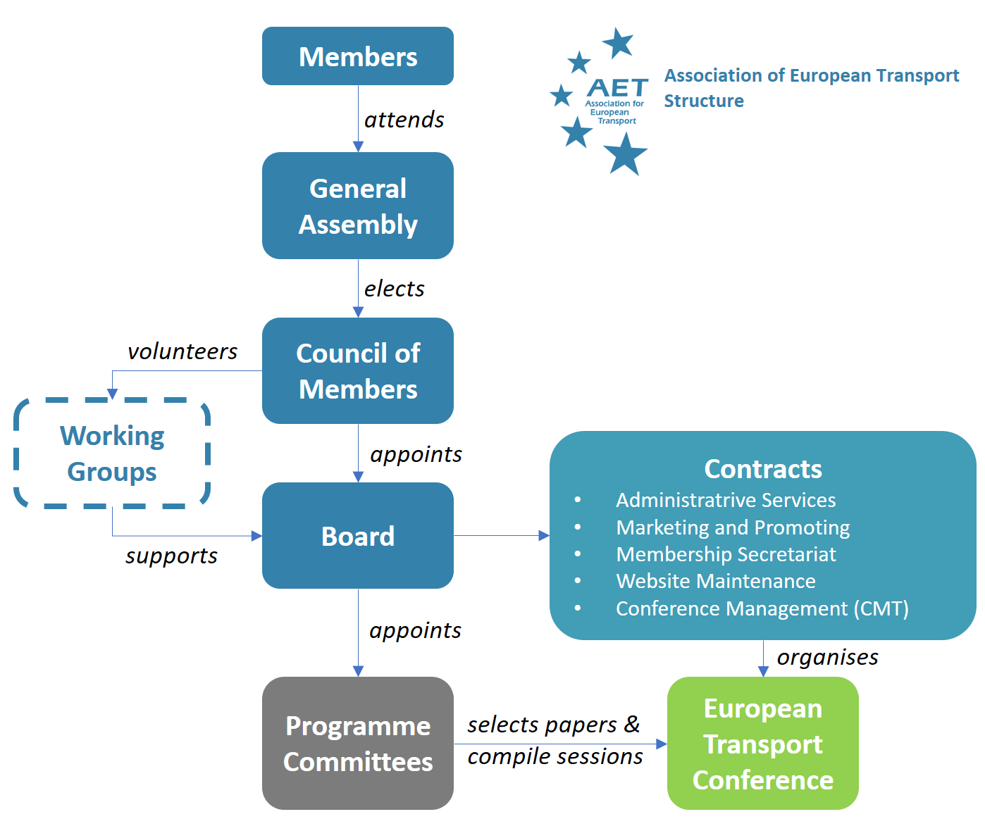 AET Organisation structure