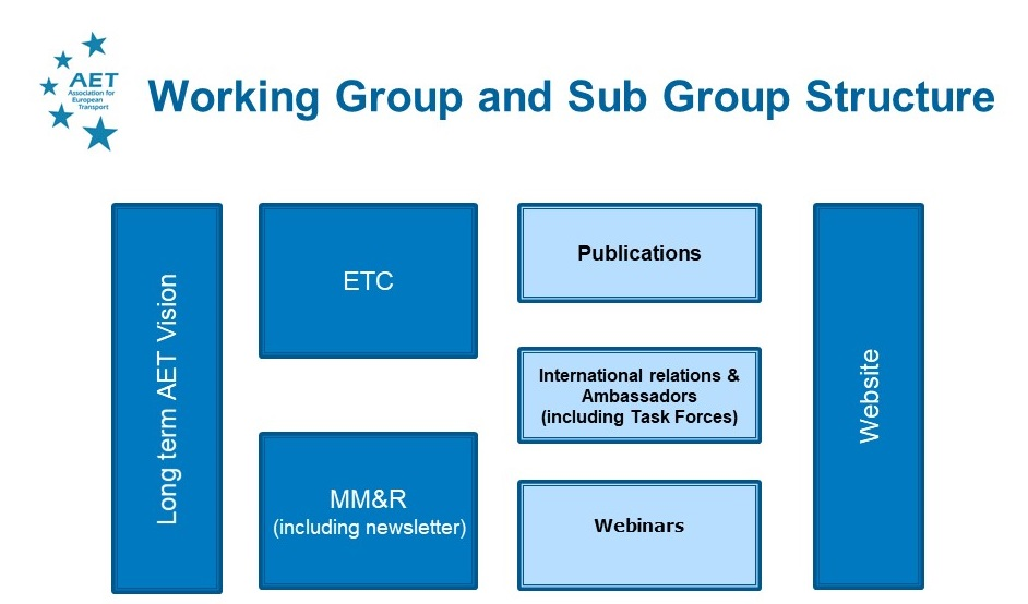 AET Board and group structure 20 Nov 2020 v2